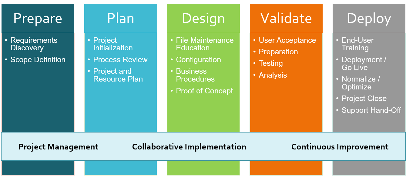 implementation methodologies