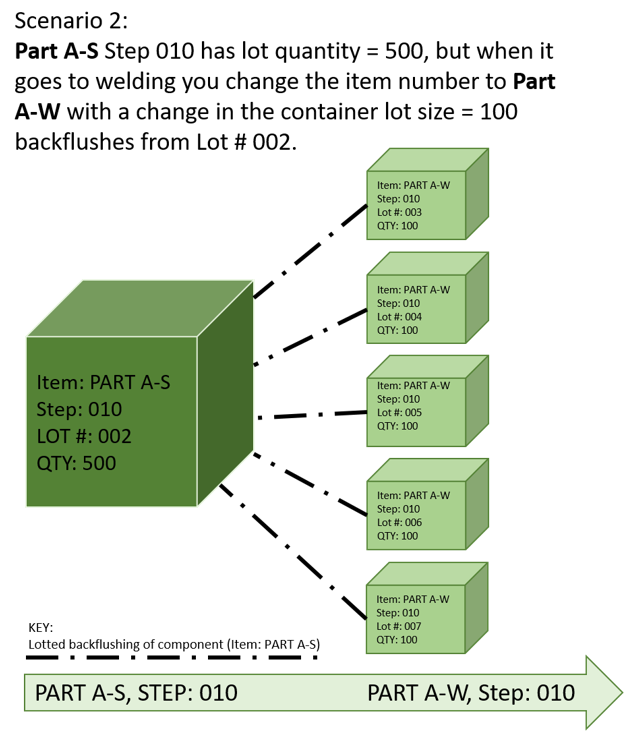 multi part single step routing 5 new part